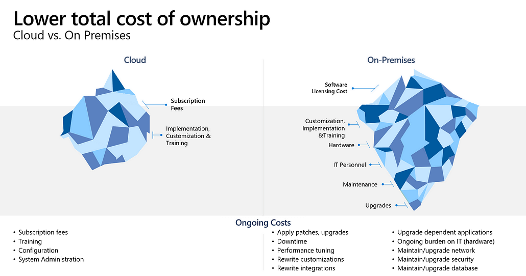 dynamics 365 ERP and CRM systems the lower total cost of ownership of cloud ERP