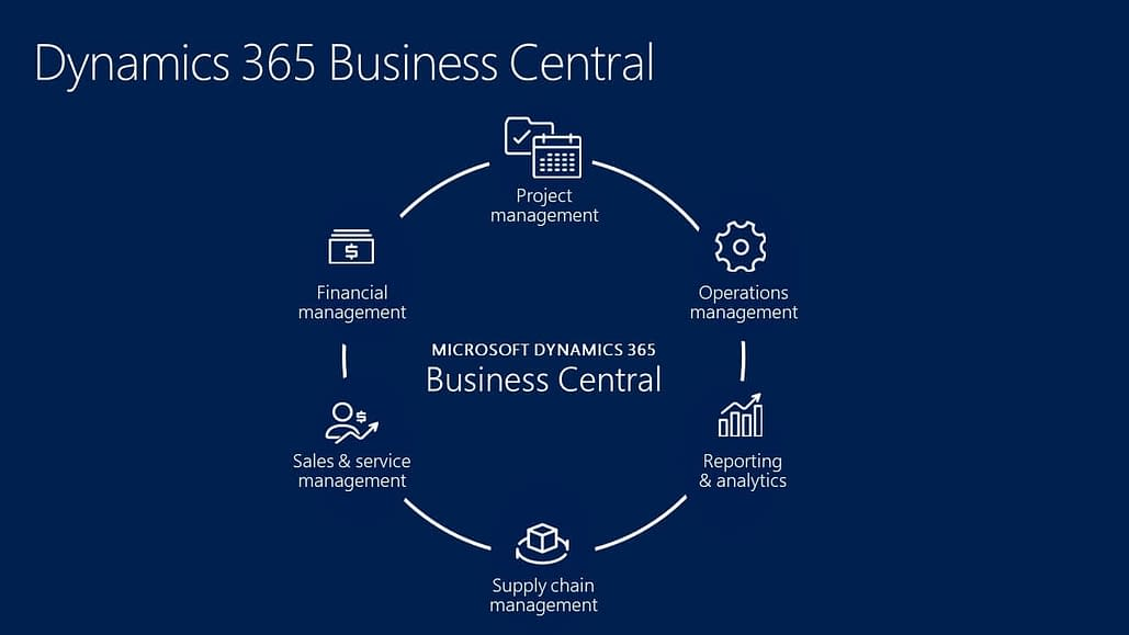 how dynamics 365 business central provides end-to-end view of smb in malaysia and singapore is by connecting all departments into all-in-one erp and crm systems. Dynamics 365 business central in malaysia and singapore the erp and crm systems from dynamics 365 experts