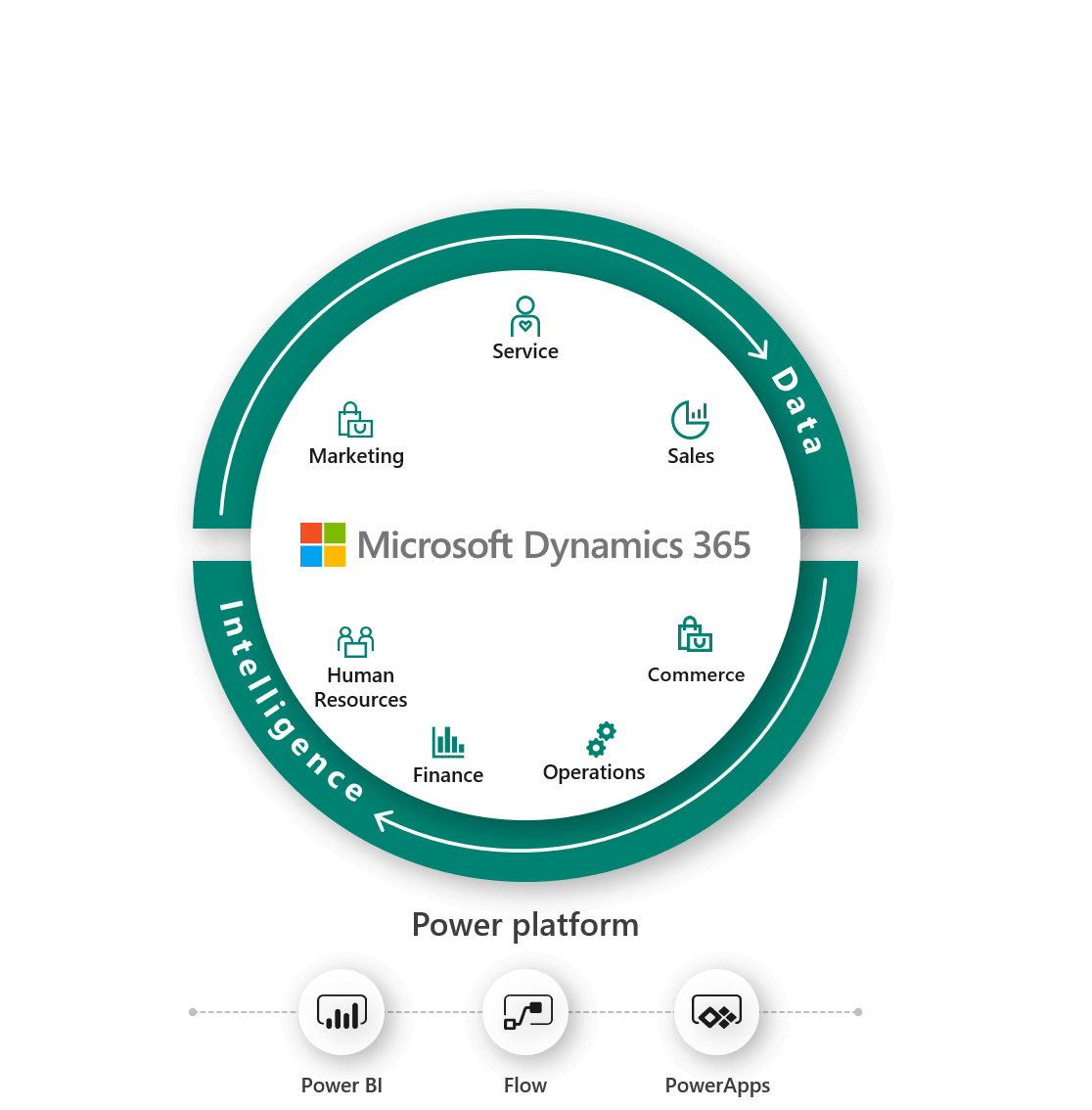 Choose Microsoft Dynamics 365 in Malaysia and Singapore from Leading Dynamics 365 Partner. Dynamics 365 ERP and CRM systems are modules business apps that work great alone, better together.