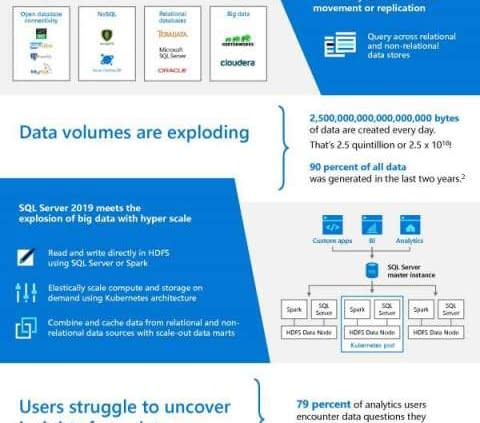 Data is more complex than ever. Transform data into insights with SQL Server 2019 1