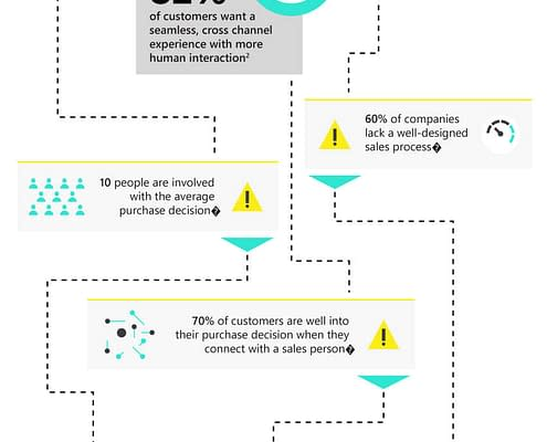 Map to your customers' sales expectations [Infographic] 2