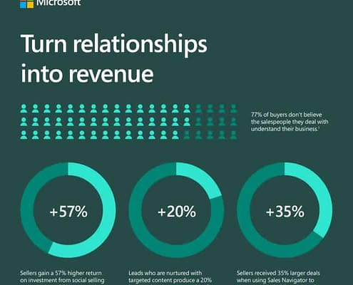 Turn relationships into Revenue - Dynamics 365 for Sales Malaysia & Singapore