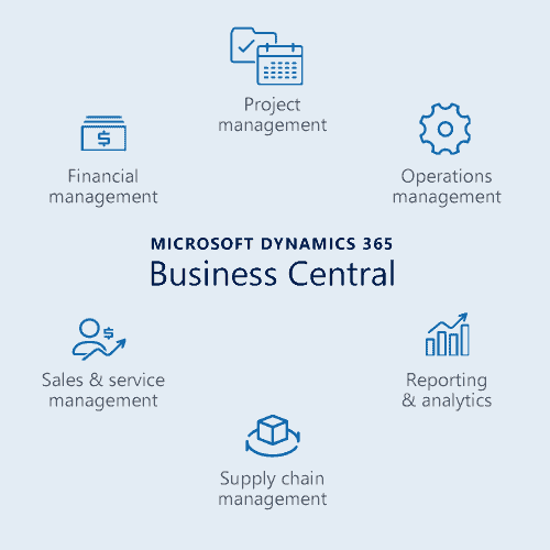 Learn more about Microsoft Dynamics 365 Business Central functions for small-medium business in Malaysia and singapore
