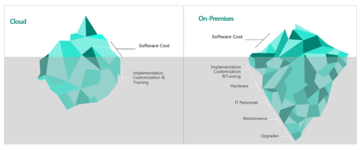 TCO guide for on cloud vs on-premise malaysia ERP