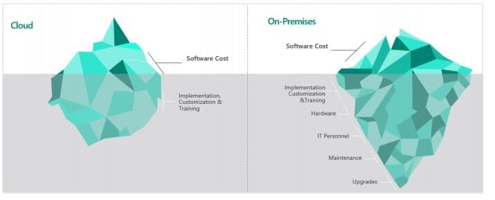 Microsoft dynamics 365 in the cloud and on the premise total cost of ownership in malaysia and singapore. article about dynamics 365 benefits in malaysia and singapore smb and sme