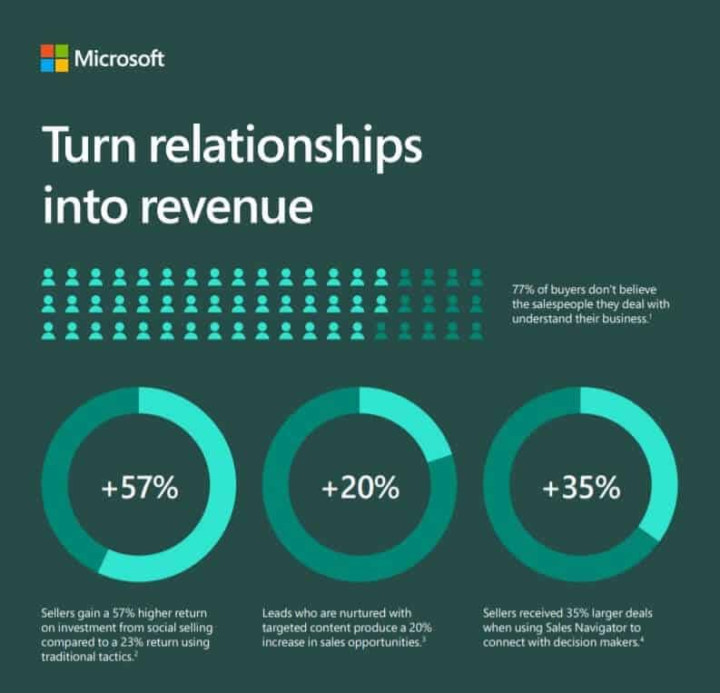 Turn relationships into revenue infographic - Dynamics 365 Sales for Malaysia & Singapore